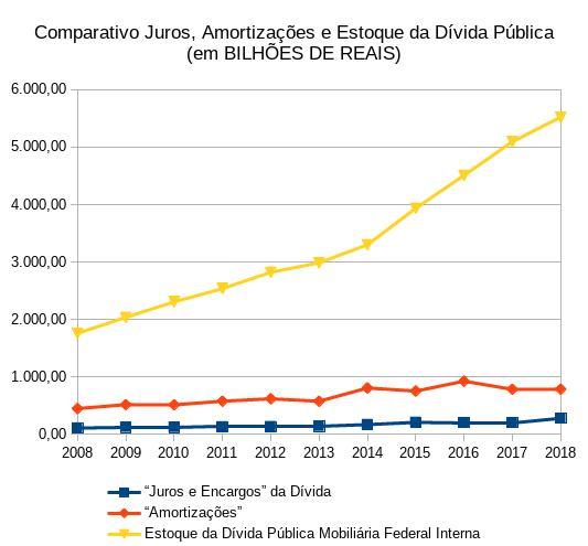 Gráfico da dívida pública ilustrando dados da tabela presente neste texto