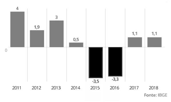 Gráfico com crescimento do PIB no Brasil: 2011: 4%, 2012: 1,9%, 2013: 3%, 2014: 0,5%, 2015: -3,5%, 2016: -3,3%, 2017: 1,1%, 2018: 1,1%